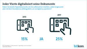 Nur 13 Prozent nutzten vor vier Jahren die Möglichkeit, ihre Papierdokumente selbst zu digitalisieren. Heute macht es schon jeder vierte Deutsche.