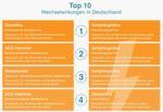 Plätze 1 bis 4 unter den Top-10-Wechselwirkungen.