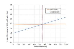 Kanalkosten versus Reichweite für Single-Mode 100G PSM4 (parallele SMFs) und 100GBASE-SR4: Obwohl Singlemode-Fasern in der Herstellung bedeutend günstiger sind, werden die Gesamtkanalkosten primär durch die Transceiver-Kosten bestimmt. Die Kosten eines Multimode-Kanals sind ab einer Länge von 555 Meter höher als die eines Singlemode-Kanals. (Die Daten basieren auf den Kosten, die die Distributoren ansetzen).