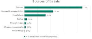 Laut einer Kaspersky-Studie zu Cyberbedrohungen auf industrielle Systeme waren fast 40 Prozent der Industrie-Computer im zweiten Halbjahr 2016 von Cyberattacken betroffen.
