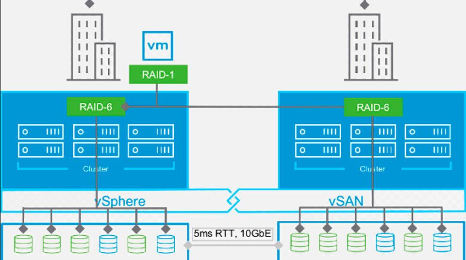 Die neue Version 6.6 ist auch für Nutzer des Stretched-Cluster-Features interessant. So kombiniert Vsan 6.6 lokalen Standortschutz mit dem Stretched-Cluster-Feature.