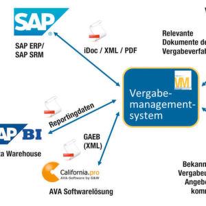 Der Weg zur digitalen integrierten Vergabe