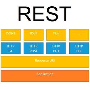 Konzept, Aufbau und Funktionsweise von REST