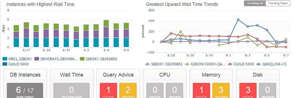 SolarWinds Database Performance Analyzer bietet Funktionen zur Verbesserung der Datenbankleistung.
