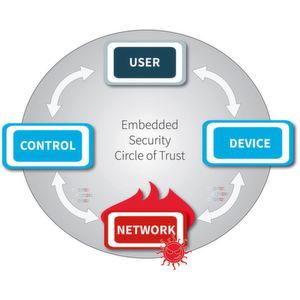 Wie sicher ist Ihr Embedded-System?