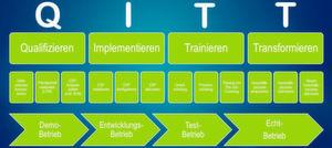 Die QITT-Methode vereint theoretische Projektmanagement-Ansätze mit langjähriger Berufserfahrung.