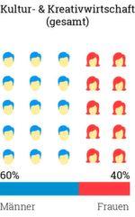 Die Geschlechtervertreilung der Kultur- und Kreativwirtschaft zeigt, dass die Branche immer noch von Männern dominiert wird.