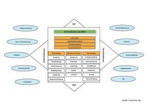 Kern- und Zusatzfunktionen des Warehouse Management Systems.