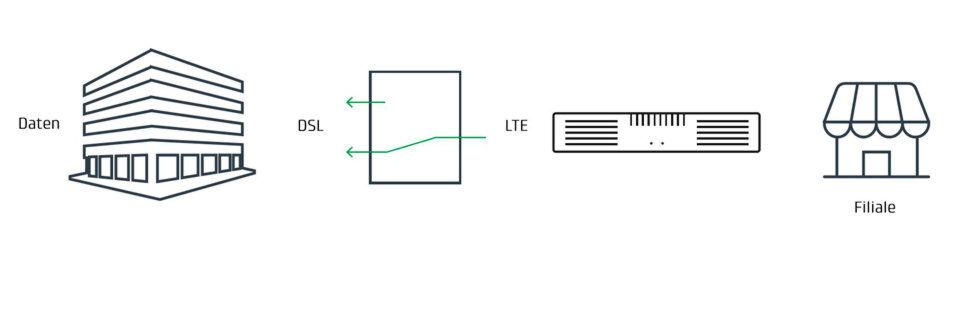 SWANS wechselt WAN-Verbindungen regelbasiert und abhängig von Signalstärke, Latenz oder Tarif.