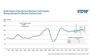 Order Intake of the German Machine Tool Industry.