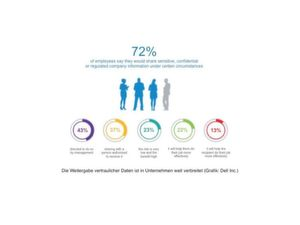 72 Prozent gehen nachlässig mit sensiblen Daten am Arbeitsplatz um