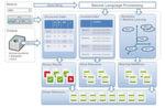 Zusammensetzungsanalyse bei der Cognitive Search Plattform Sinequa: Über verschiedene Indizes werden im Verlaufe des NLP relevante Ergebnisse generiert.
