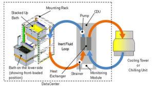 Das Wirkprinzip der immersiven Kühlung von Fujitsu: Es handelt sich um einen geschlossenen Kreislauf.