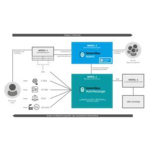 Wachsende Anforderungen an elektronische Kommunikation