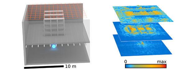 """Simulation einer Lagerhalle: aus dem """"Licht"""" des WLAN-Senders im Keller lässt sich das dreidimensionale Abbild (rechts) rekontruieren."""