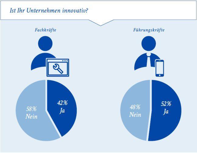 Die Frage, ob ihr Unternehmen innovativ ist, beantworteten Fach- und Führungskräfte unterschiedlich.