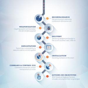 Cyber Kill Chain - Grundlagen, Anwendung und Entwicklung