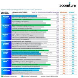 Laut dem neuen Accenture Security Index verfügt nur jedes dritte Unternehmen über die Fähigkeit, Bedrohungen sensibler Bestandteile ihres Geschäfts effektiv zu überwachen.