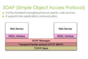 SOAP-Messages werden z. B. über HTTP/S übertragen.