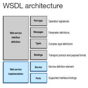 Die Architektur von WSDL.