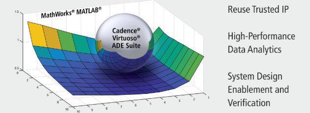 Cadence und Mathworks intensivieren ihre Zusammenarbeit: Mit der Integration von MATLAB in die Virtuoso ADE Design Suite erhalten Entwickler ein starkes Werkzeug zum IC-Design an die Hand. Data-Mining und -Analysen werden enorm beschleunigt und die Entwicklungszeit neuer ICs enorm verkürzt.