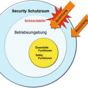 Safety braucht Security