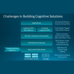 IBM und Nvidia reduzieren Trainingszeit beim Deep Learning