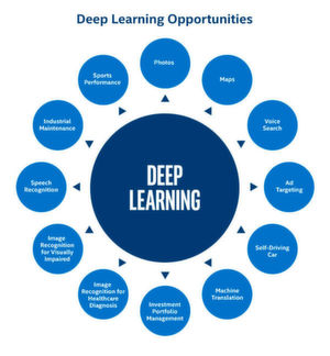 Deep Learning ermöglicht Anwendungen in zahlreichen Einsatzbereichen.