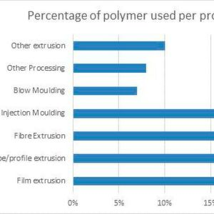 Iran's polymer distribution.