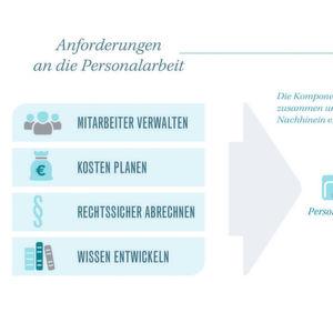 Personalmanagement im Zeitalter der Digitalisierung