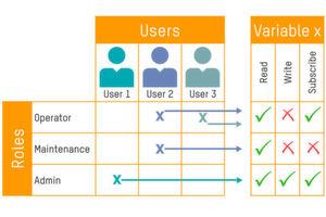Benutzer und Rollen in OPC UA einfach und sicher verwalten