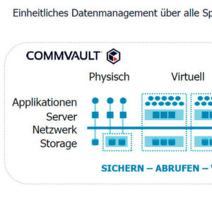 Business Continuity in Zeiten der Cloud