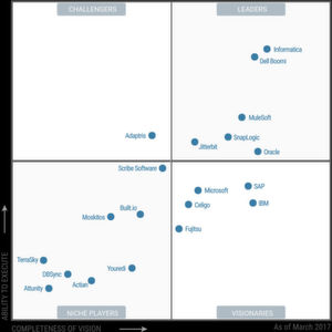 "Das ""Magic Quadrant for Enterprise Integration Platform as a Service"" von Gartner, März 2017"