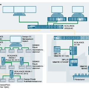 Schnell am Netz mit unmanaged Industrial Ethernet Switches