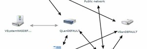 Anwender bauen virtuelle Datenzentren per Web-Interface