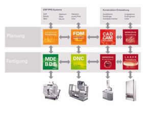 Schnittstellenfrei: Eine Software-Prozesskette mit durchgängigem Datenfluss in allen Abteilungen sorgt für volle Transparenz in der Fertigung. Bild: Coscom