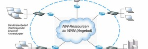 Managed Services können WANs optimieren oder auch nicht