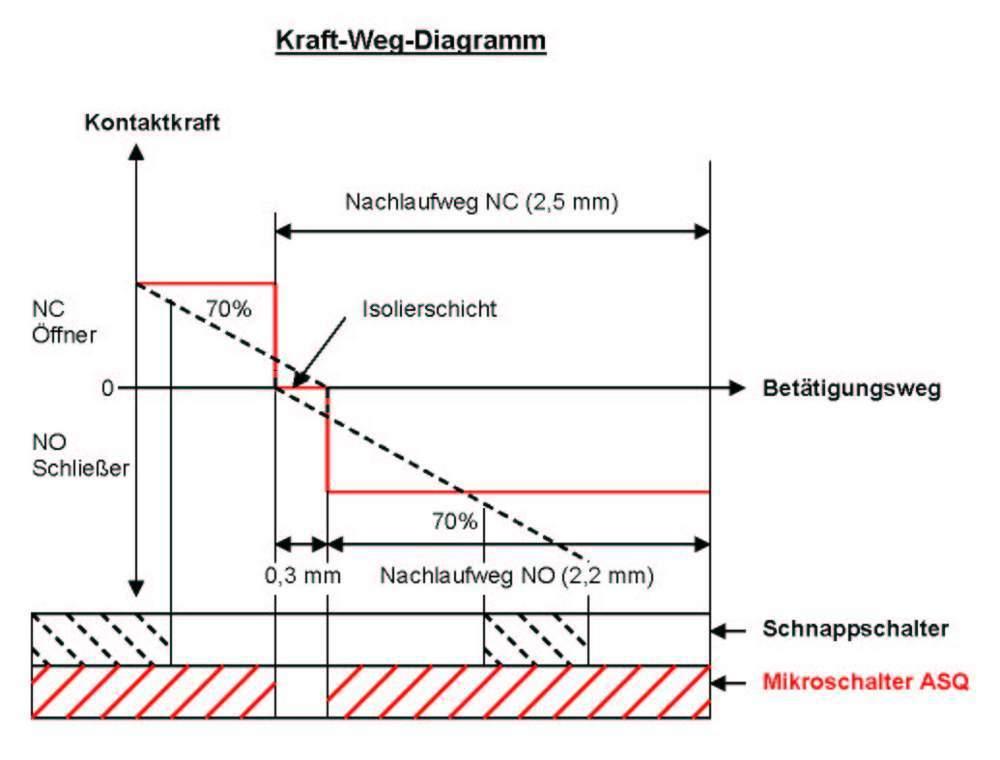 Bild 1: Kraft-Weg-Diagramm des Mikroschalters der Serie ASQ