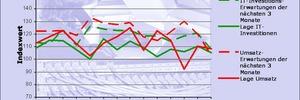 Mittelständische Unternehmen drosseln ihre Investitionsbereitschaft