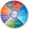 Monitoring, gut und günstig und im Gesamten – das will Nimsoft