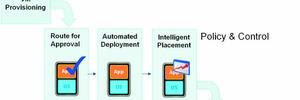 Provisionieren und Disaster Recovery mit Virtualisierung