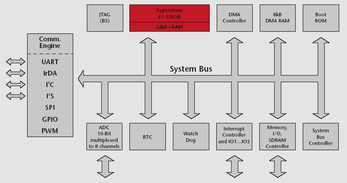 Atemberaubend Blockdiagramm Bilder - Der Schaltplan - rewardsngifts.info