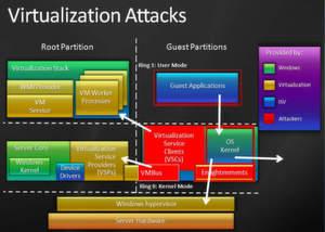 Microsoft hat mehrere Sicherheitsbarrieren im Hyper-V errichtet.
