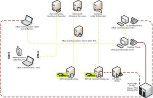 Durch den Einsatz der beiden Produkte von Dialogic und Estos kann der Microsoft OCS als VoIP-Client genutzt werden