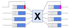 Moderne Switches erlauben eine Priorisierung des Datenverkehrs; Bild: Dr. Franz-Joachim Kauffels