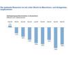 Rezession im Maschinen- und Anlagenbau wird härter als bisher erwartet