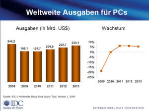 IDC glaubt an eine Erholung der PC-Ausgaben nicht vor 2011.