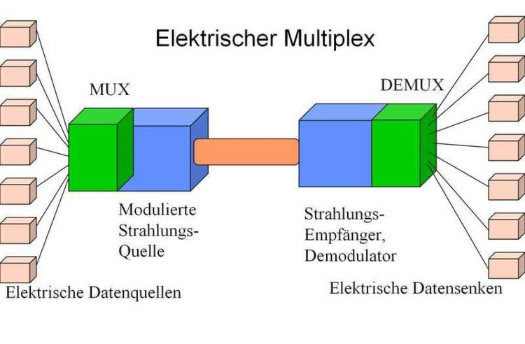 Abbildung 2: Arbeitsprinzip der optischen Datenübertragung (2); Bild ...
