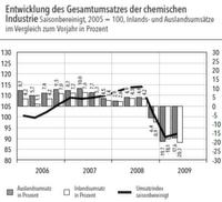 Auslandsgeschäft belebt Chemiekonjunktur in Deutschland