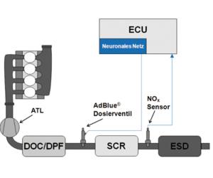 neuronale netze in automobilen sollen nox sensor vor. Black Bedroom Furniture Sets. Home Design Ideas
